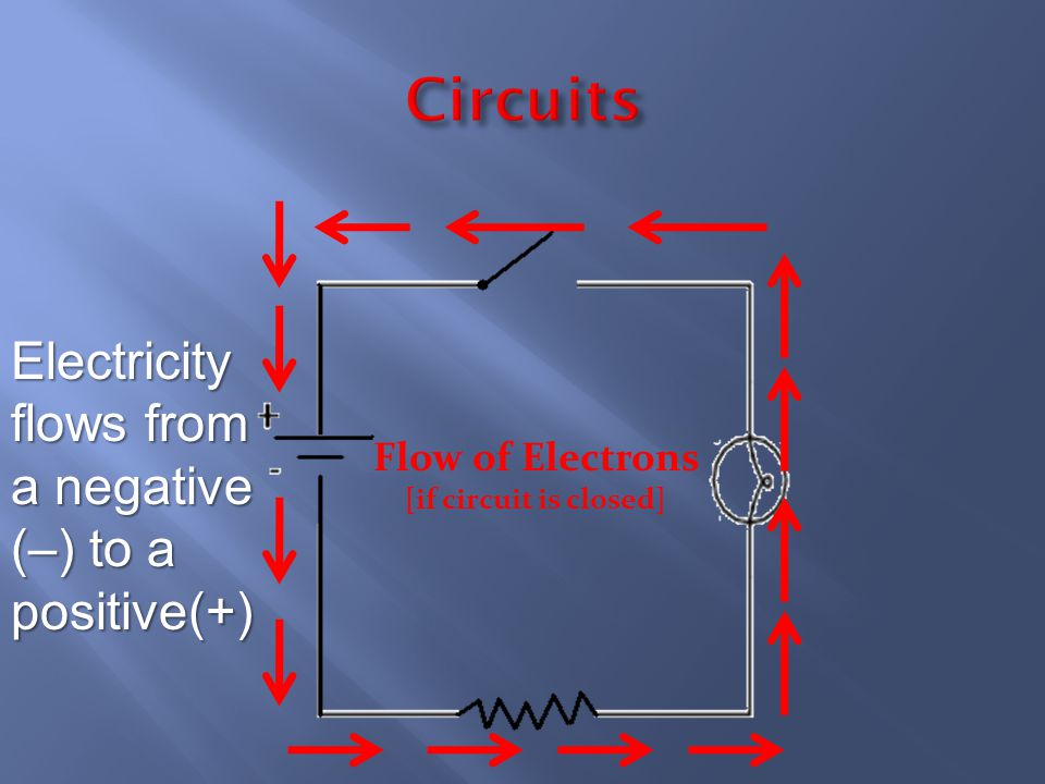Flow of Electrons [if circuit is closed]